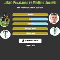 Jakub Povazanec vs Vladimir Jovovic h2h player stats