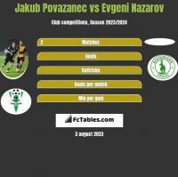 Jakub Povazanec vs Evgeni Nazarov h2h player stats