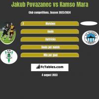 Jakub Povazanec vs Kamso Mara h2h player stats