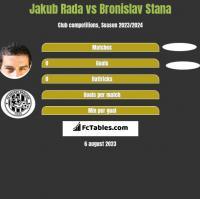Jakub Rada vs Bronislav Stana h2h player stats