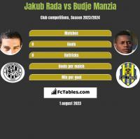 Jakub Rada vs Budje Manzia h2h player stats