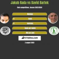 Jakub Rada vs David Bartek h2h player stats