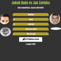 Jakub Rada vs Jan Zaviska h2h player stats