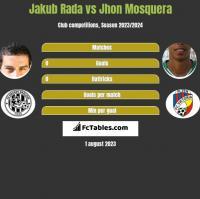 Jakub Rada vs Jhon Mosquera h2h player stats
