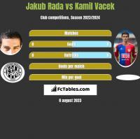 Jakub Rada vs Kamil Vacek h2h player stats