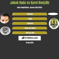 Jakub Rada vs Karel Knejzlik h2h player stats