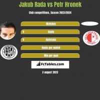 Jakub Rada vs Petr Hronek h2h player stats