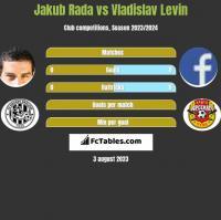 Jakub Rada vs Vladislav Levin h2h player stats