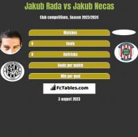 Jakub Rada vs Jakub Necas h2h player stats