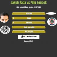 Jakub Rada vs Filip Soucek h2h player stats
