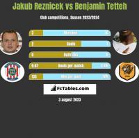 Jakub Reznicek vs Benjamin Tetteh h2h player stats