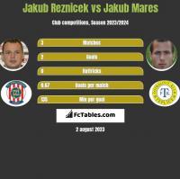 Jakub Reznicek vs Jakub Mares h2h player stats