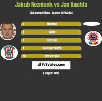 Jakub Reznicek vs Jan Kuchta h2h player stats
