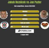 Jakub Reznicek vs Jan Pazler h2h player stats