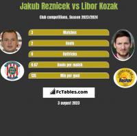Jakub Reznicek vs Libor Kozak h2h player stats