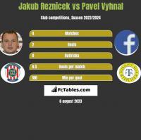 Jakub Reznicek vs Pavel Vyhnal h2h player stats