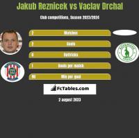 Jakub Reznicek vs Vaclav Drchal h2h player stats