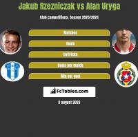 Jakub Rzezniczak vs Alan Uryga h2h player stats