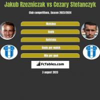 Jakub Rzezniczak vs Cezary Stefanczyk h2h player stats