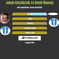 Jakub Rzezniczak vs David Niepsuj h2h player stats