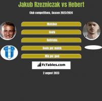 Jakub Rzezniczak vs Hebert h2h player stats