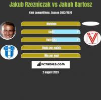 Jakub Rzezniczak vs Jakub Bartosz h2h player stats
