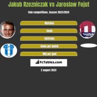 Jakub Rzezniczak vs Jaroslaw Fojut h2h player stats