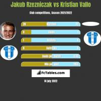 Jakub Rzeźniczak vs Kristian Vallo h2h player stats