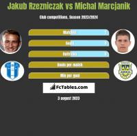 Jakub Rzezniczak vs Michal Marcjanik h2h player stats