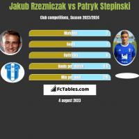 Jakub Rzezniczak vs Patryk Stepinski h2h player stats