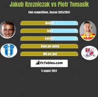 Jakub Rzezniczak vs Piotr Tomasik h2h player stats