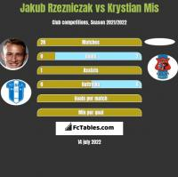 Jakub Rzezniczak vs Krystian Mis h2h player stats