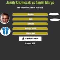 Jakub Rzezniczak vs Daniel Morys h2h player stats