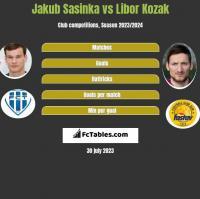 Jakub Sasinka vs Libor Kozak h2h player stats