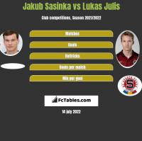 Jakub Sasinka vs Lukas Julis h2h player stats