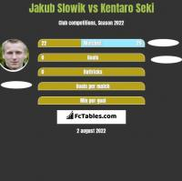 Jakub Słowik vs Kentaro Seki h2h player stats