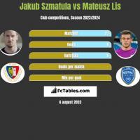 Jakub Szmatuła vs Mateusz Lis h2h player stats