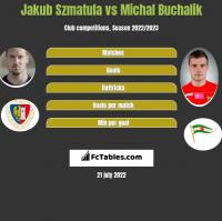 Jakub Szmatuła vs Michał Buchalik h2h player stats