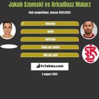 Jakub Szumski vs Arkadiusz Malarz h2h player stats