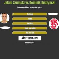 Jakub Szumski vs Dominik Budzynski h2h player stats