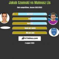 Jakub Szumski vs Mateusz Lis h2h player stats