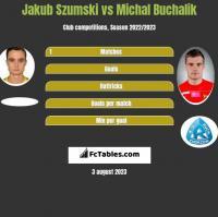 Jakub Szumski vs Michał Buchalik h2h player stats