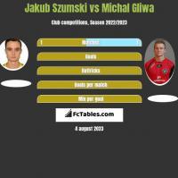 Jakub Szumski vs Michał Gliwa h2h player stats