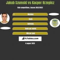 Jakub Szumski vs Kacper Krzepicz h2h player stats