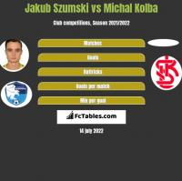 Jakub Szumski vs Michal Kolba h2h player stats