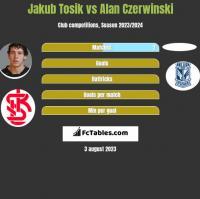 Jakub Tosik vs Alan Czerwinski h2h player stats