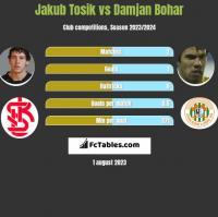 Jakub Tosik vs Damjan Bohar h2h player stats
