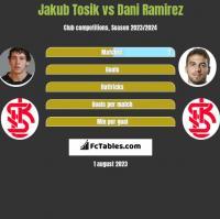 Jakub Tosik vs Dani Ramirez h2h player stats