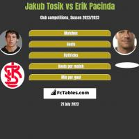 Jakub Tosik vs Erik Pacinda h2h player stats
