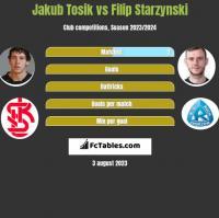 Jakub Tosik vs Filip Starzynski h2h player stats